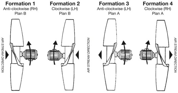 axial impellers formation